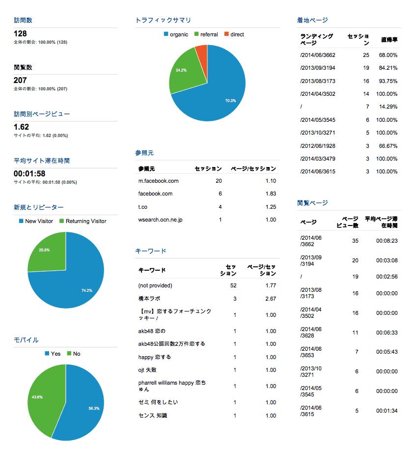 2a75b7fe33dc22a472648c0d9e372766 - hashimoto-lab.comのWeb解析状況-東大中原先生ブログと比較して-