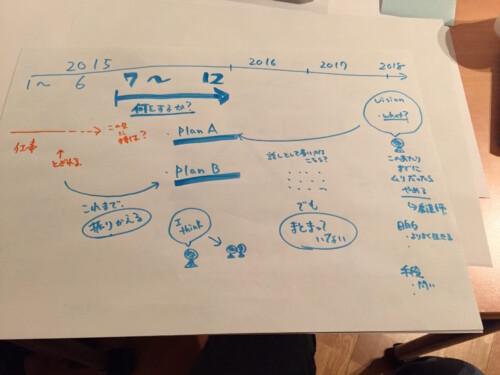 IMG 3869 500x375 - グラフィックレコードについて勉強してきました